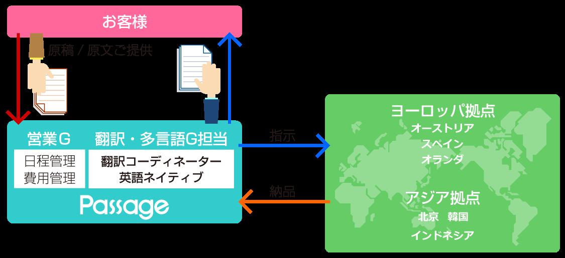 全言語ネイティブ翻訳