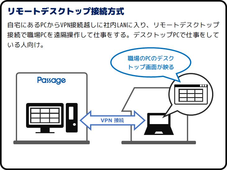 リモートデスクトップ接続方式