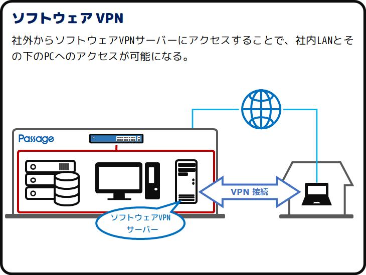 ソフトウェアVPN