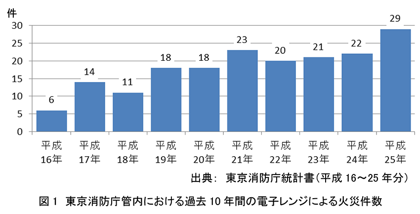 東京消防庁管内における過去10年間の電子レンジによる火災件数